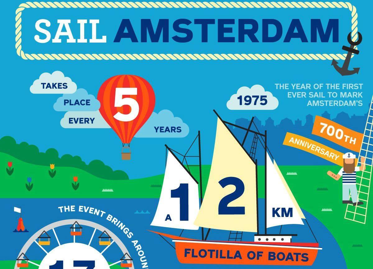 Infographic Sail (IAmsterdam) ensanne