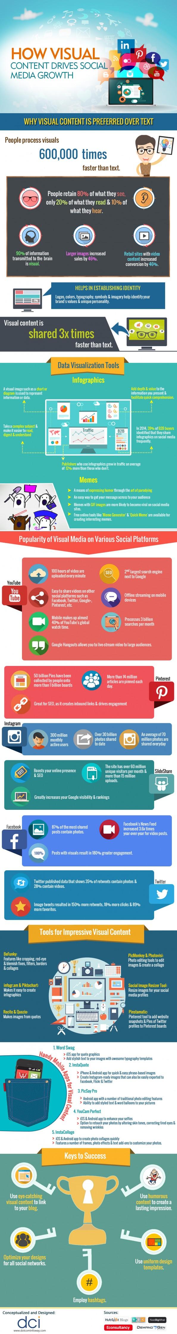 Infographic-Visuele Content