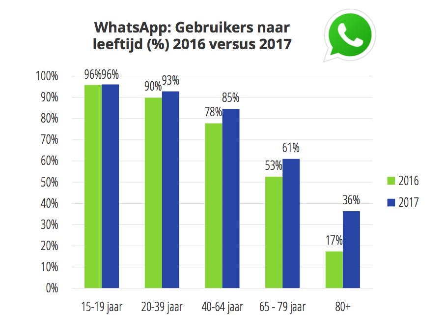 Social media trends 201